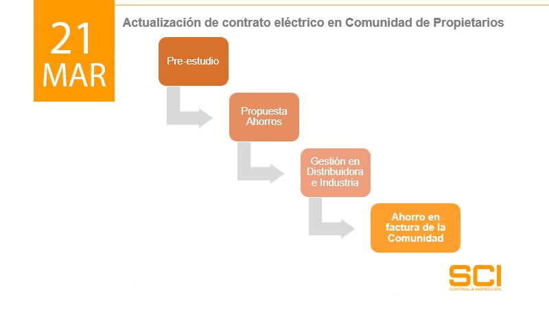 contrato electricos